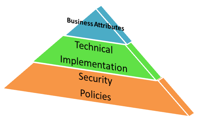 security pyramid image 11132014