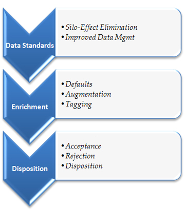 data_quality_management_approach
